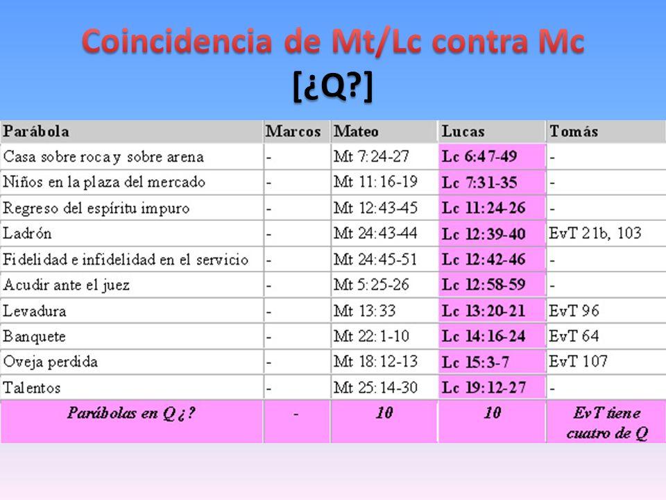 Coincidencia de Mt/Lc contra Mc [¿Q ]